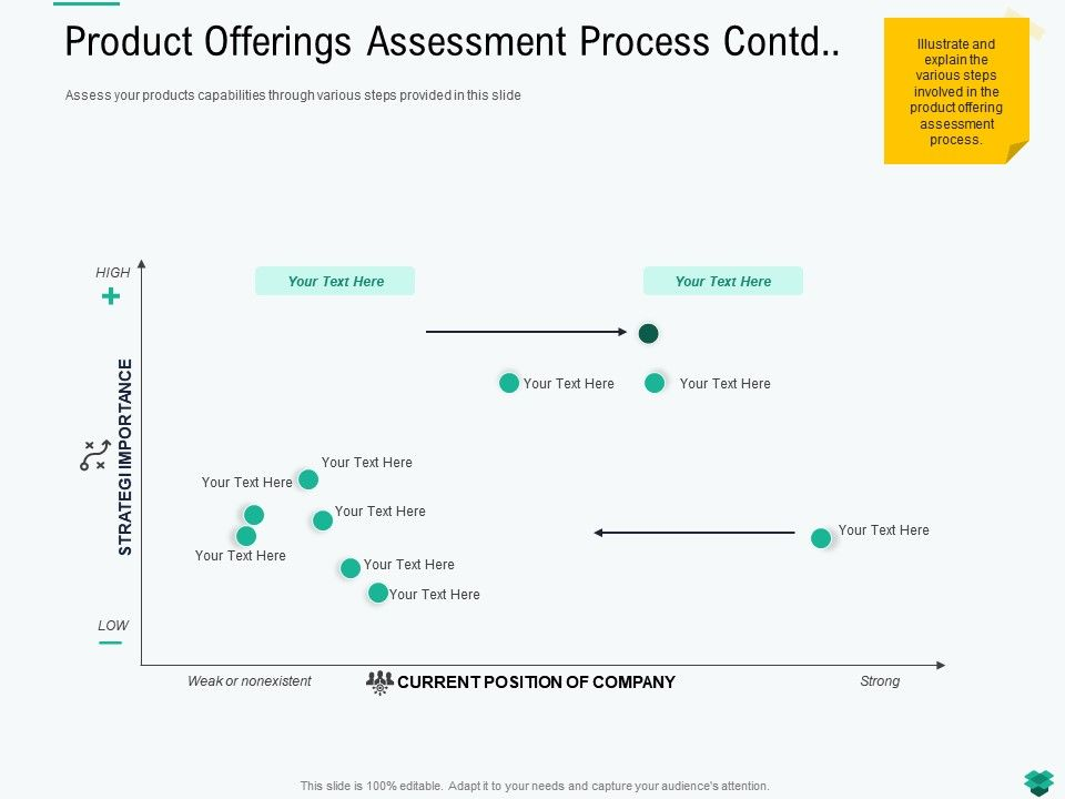 Product Offerings Assessment Process Contd L2199 Ppt Powerpoint Presentation Ideas