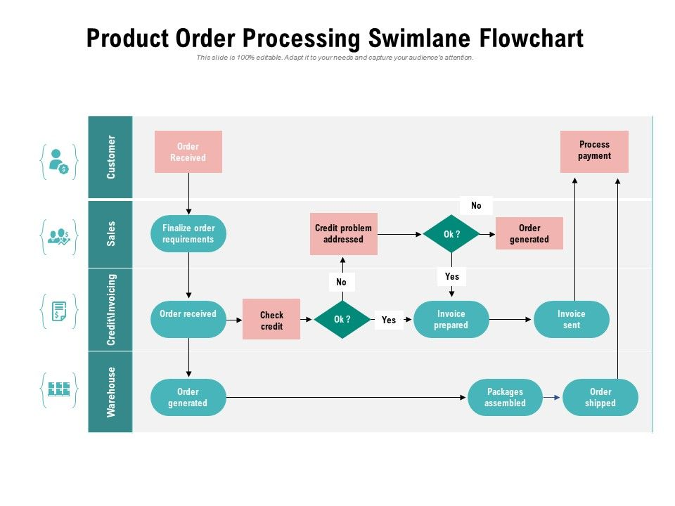 Product Order Processing Swimlane Flowchart Powerpoint Slides Diagrams Themes For Ppt Presentations Graphic Ideas