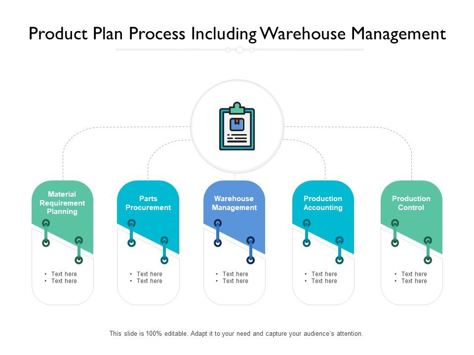 Product Plan Process Including Warehouse Management