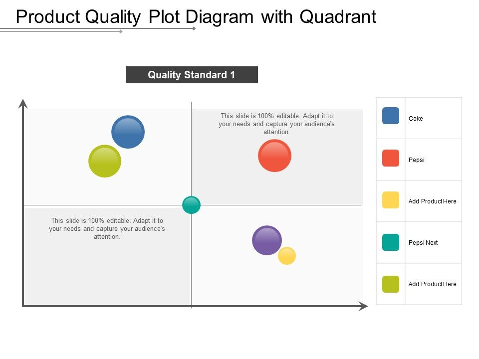 Product Quality Plot Diagram With Quadrant | PowerPoint Presentation
