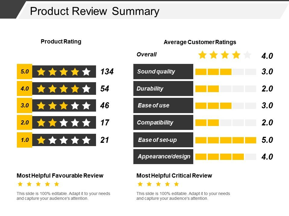 Product Review Summary Powerpoint Presentation Templates Ppt