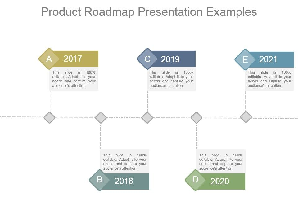 Product Roadmap Presentation Examples | PowerPoint Presentation ...