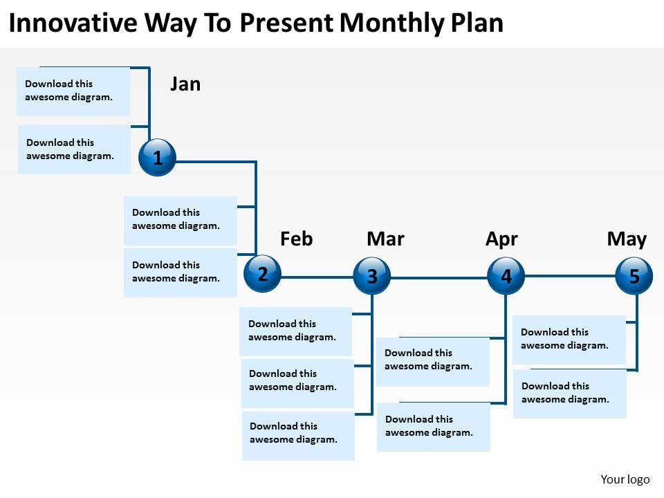 product roadmap timeline innovative way to present monthly plan