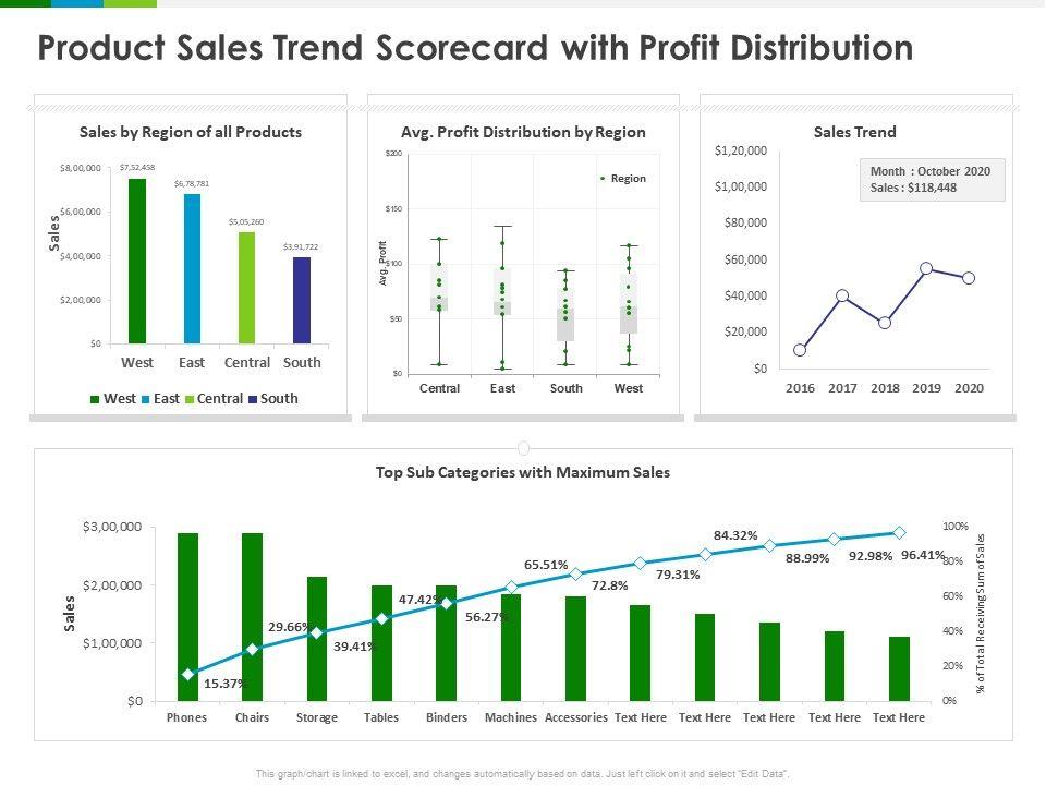 Product Sales Trend Scorecard With Profit Distribution Region Ppt Powerpoint Presentation Model Templates