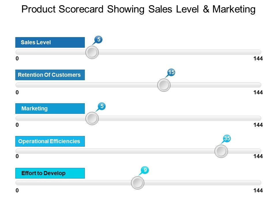product_scorecard_showing_sales_level_and_marketing_Slide01