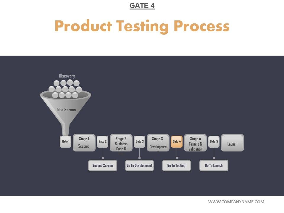 Product Testing Process Powerpoint Layout Slide01 Slide02 Slide03