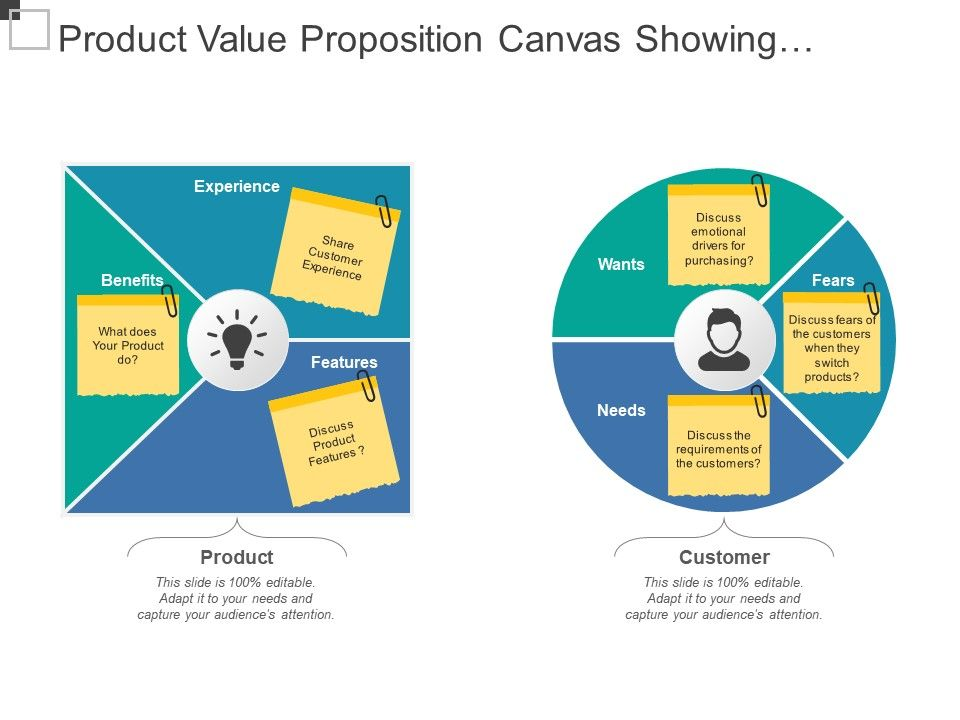 Product value proposition canvas showing product benefits and productvaluepropositioncanvasshowingproductbenefitsandfeaturesslide01 maxwellsz