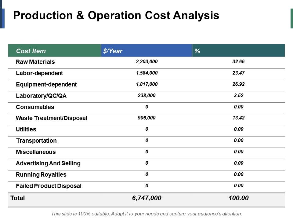 production_and_operation_cost_analysis_ppt_infographic_template_example_introduction_Slide01