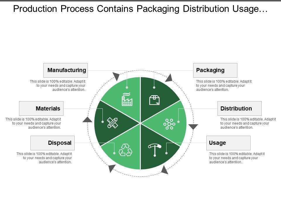 production_process_contains_packaging_distribution_usage_disposal_materials_and_manufacturing_Slide01