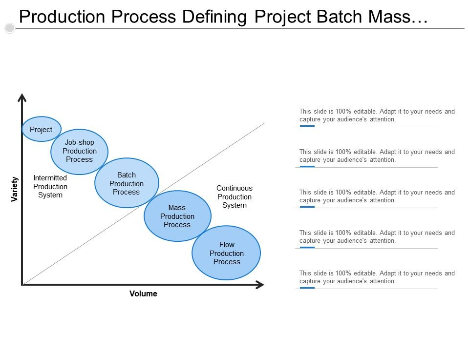 production_process_defining_project_batch_mass_and_flow_Slide01