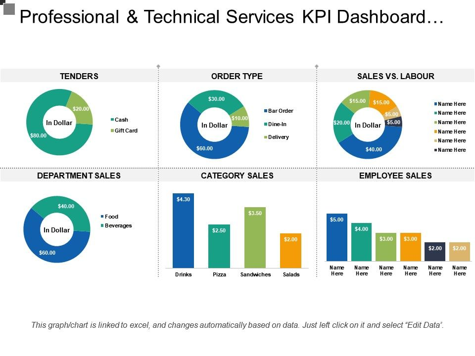 customer service kpi template