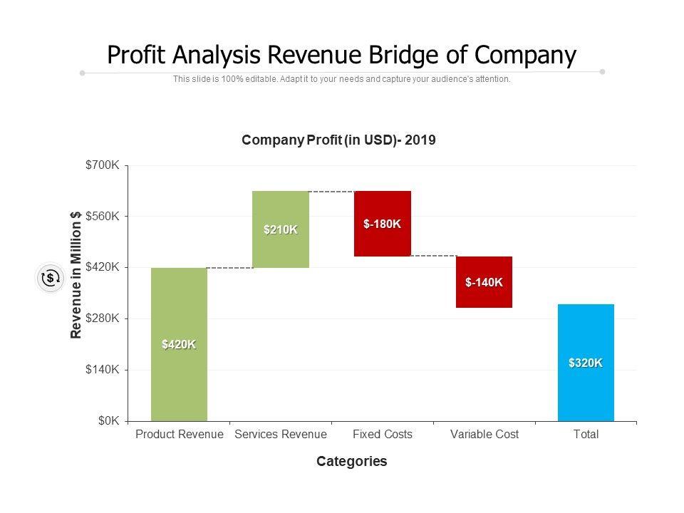 Profit Analysis Revenue Bridge Of Company