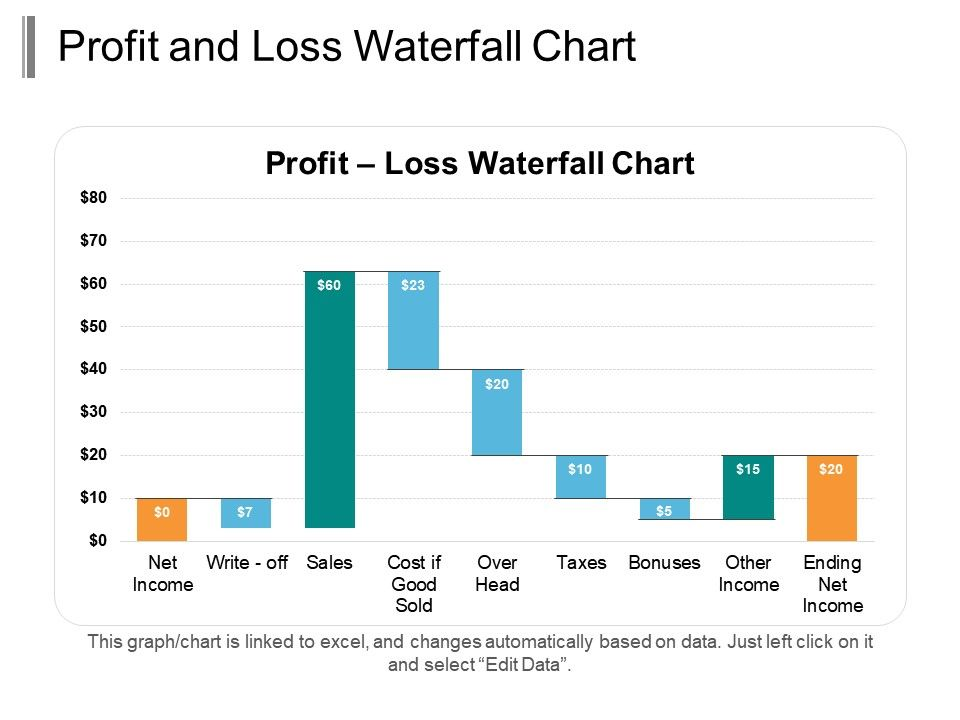 profit and loss waterfall chart ppt infographic template. Black Bedroom Furniture Sets. Home Design Ideas
