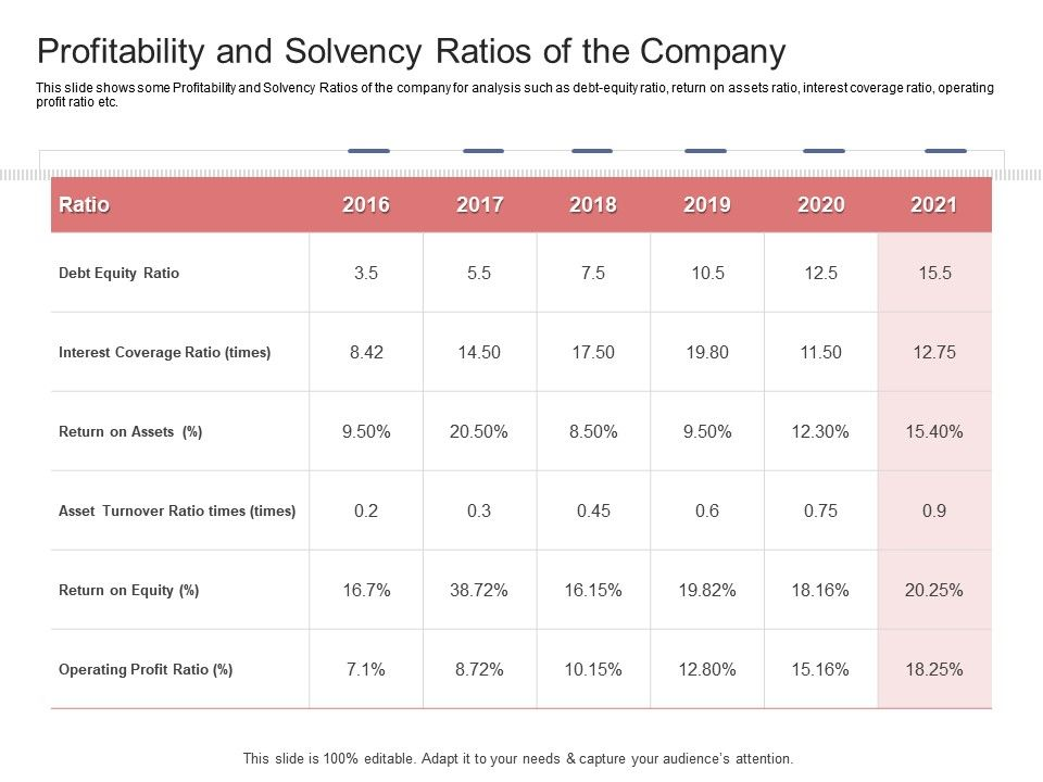 Profitability And Solvency Ratios Of The Company Stock Market Launch Banking Institution Ppt Tips