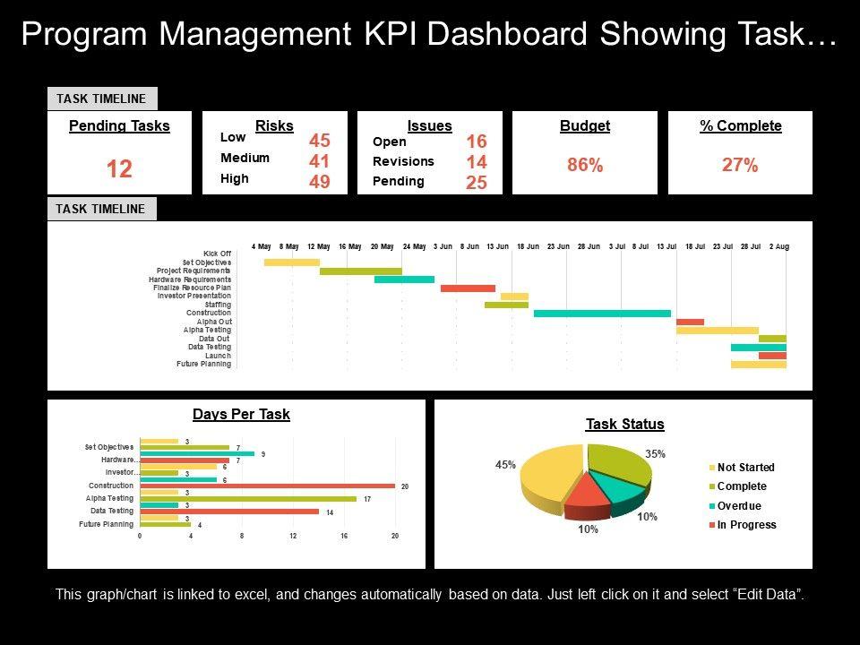 program management kpi dashboard showing task timeline. Black Bedroom Furniture Sets. Home Design Ideas