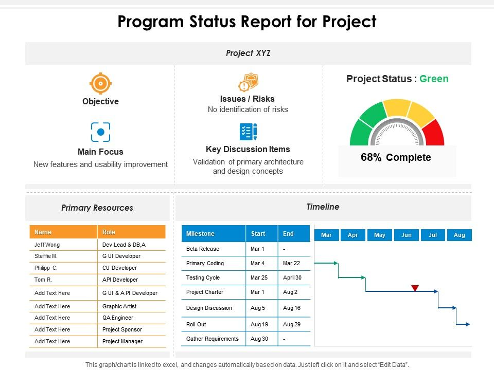 Program Status Report For Project