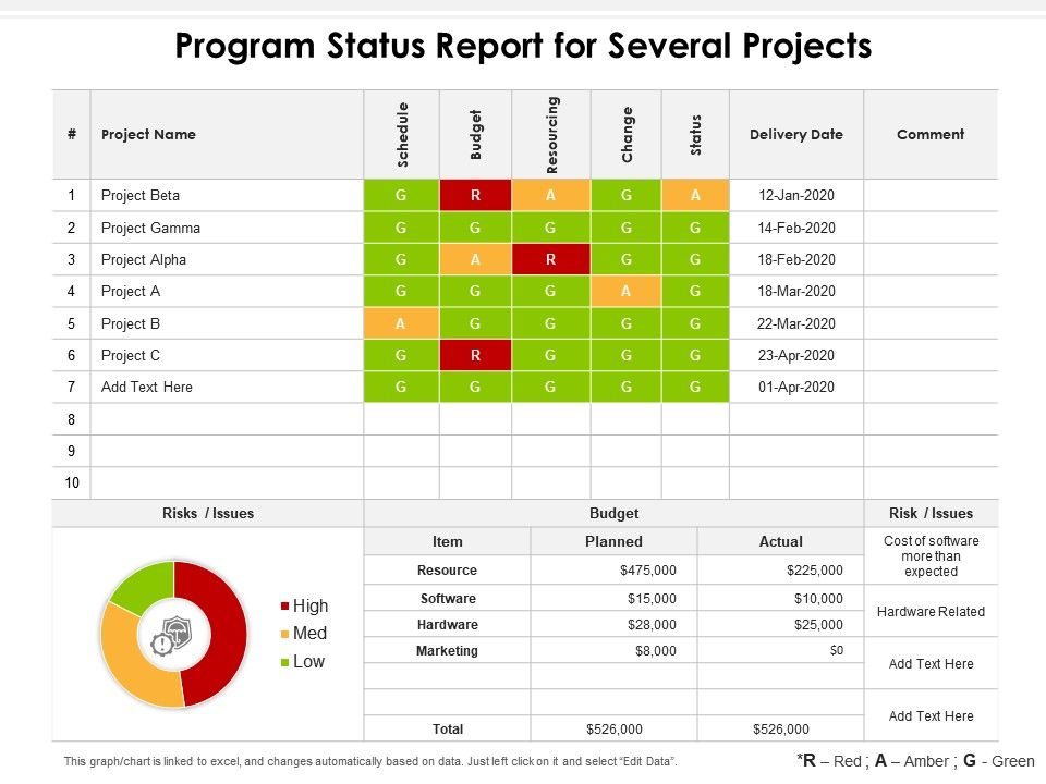 Program Status Report For Several Projects