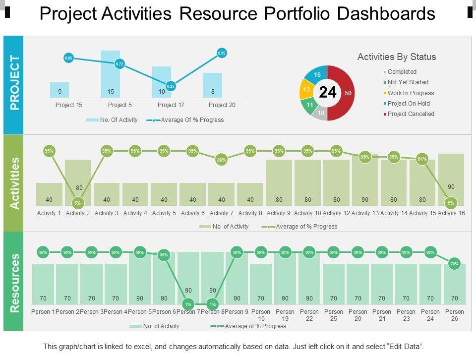 project_activities_resource_portfolio_dashboards_Slide01