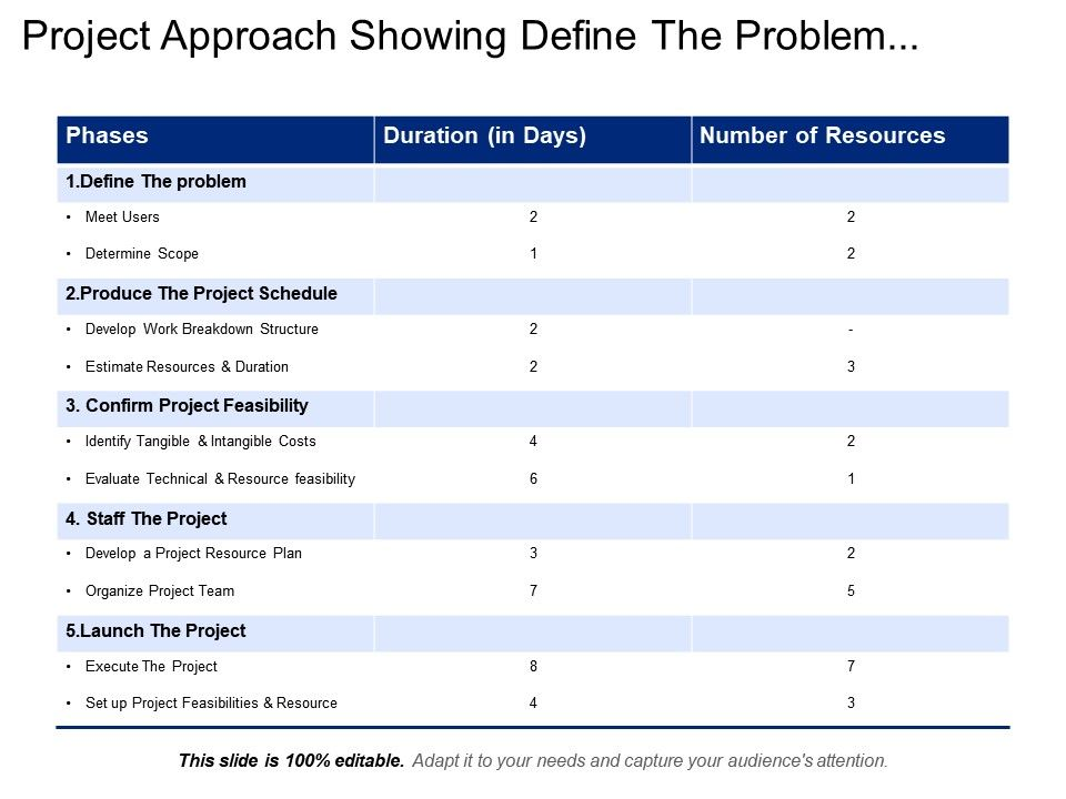 project_approach_showing_define_the_problem_schedule_project_feasibility_Slide01