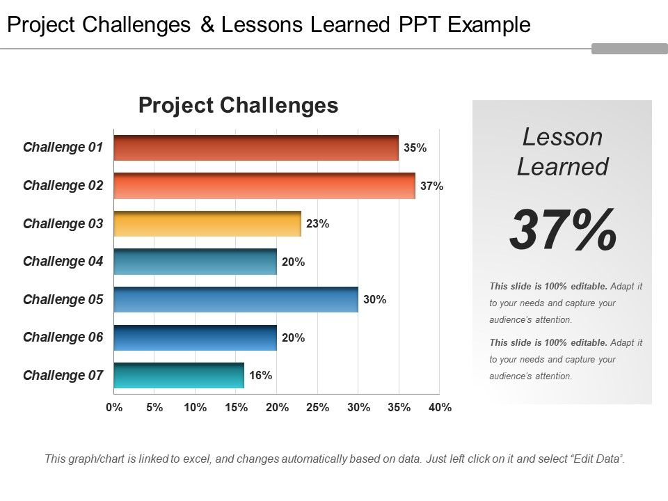 project challenges and lessons learned ppt example | powerpoint, Presentation templates