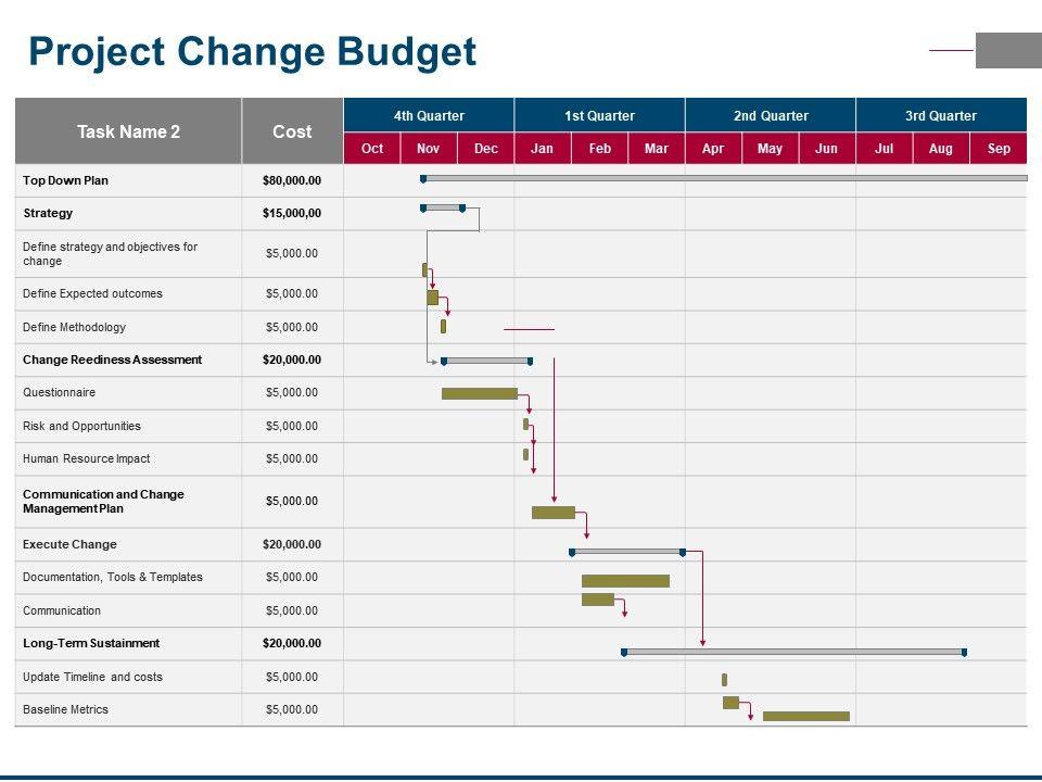 project change budget powerpoint slide deck presentation