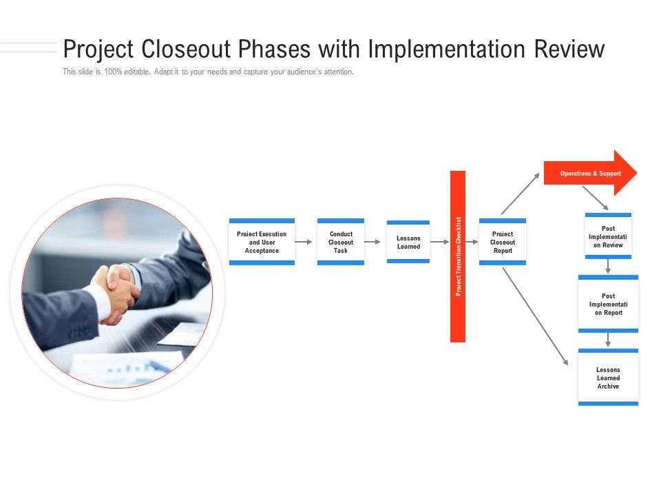 Project Closeout Phases With Implementation Review