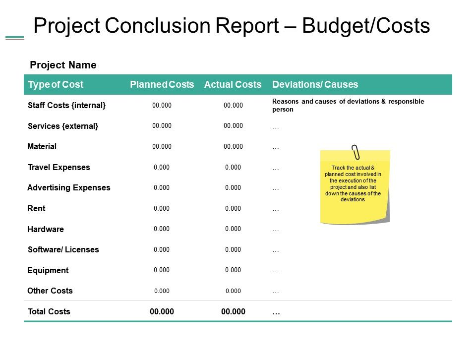 Project Conclusion Report Budget Costs Ppt Summary Example