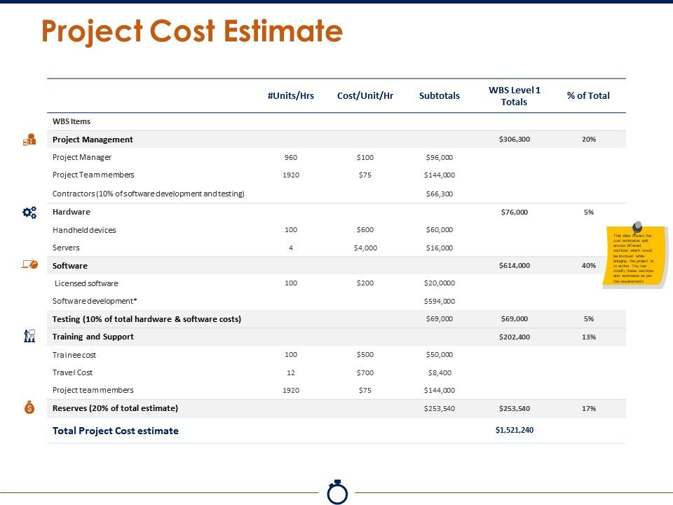 Project Cost Estimate Powerpoint Slide Presentation Tips