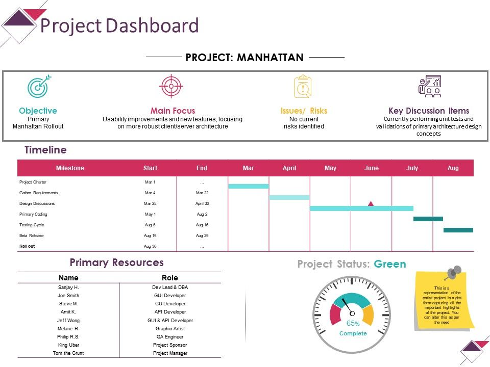 project_dashboard_powerpoint_slide_influencers_Slide01