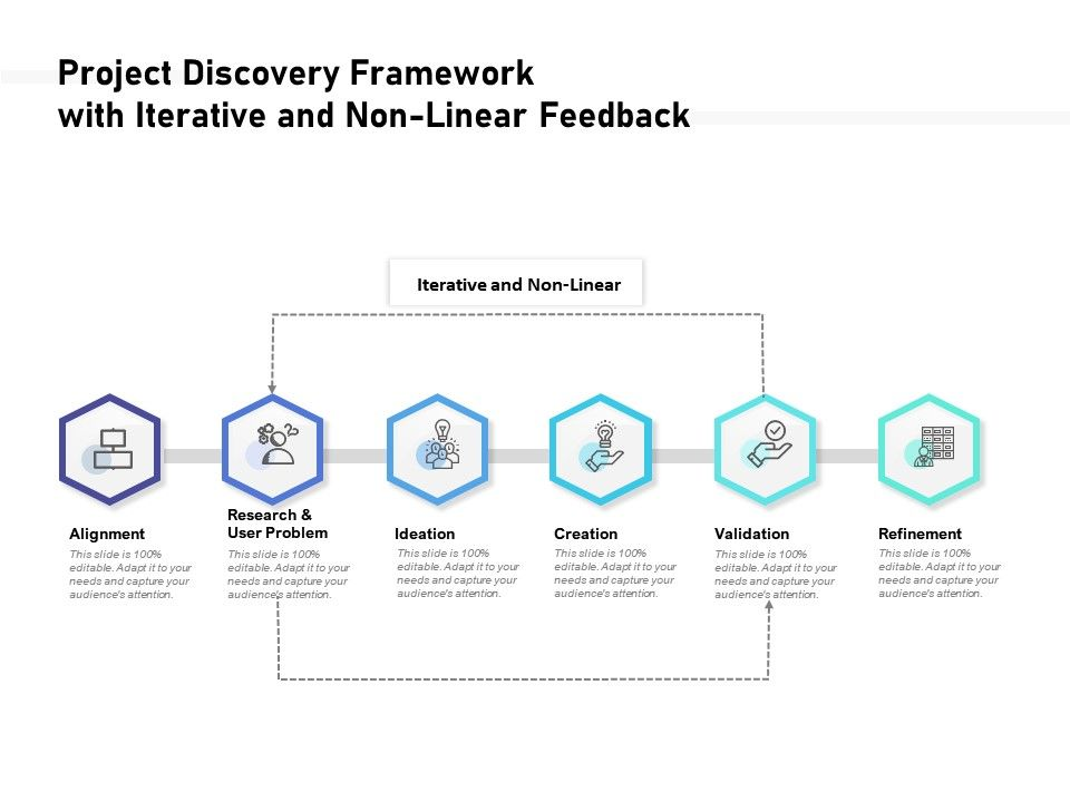 Project Discovery Framework With Iterative And Non Linear Feedback