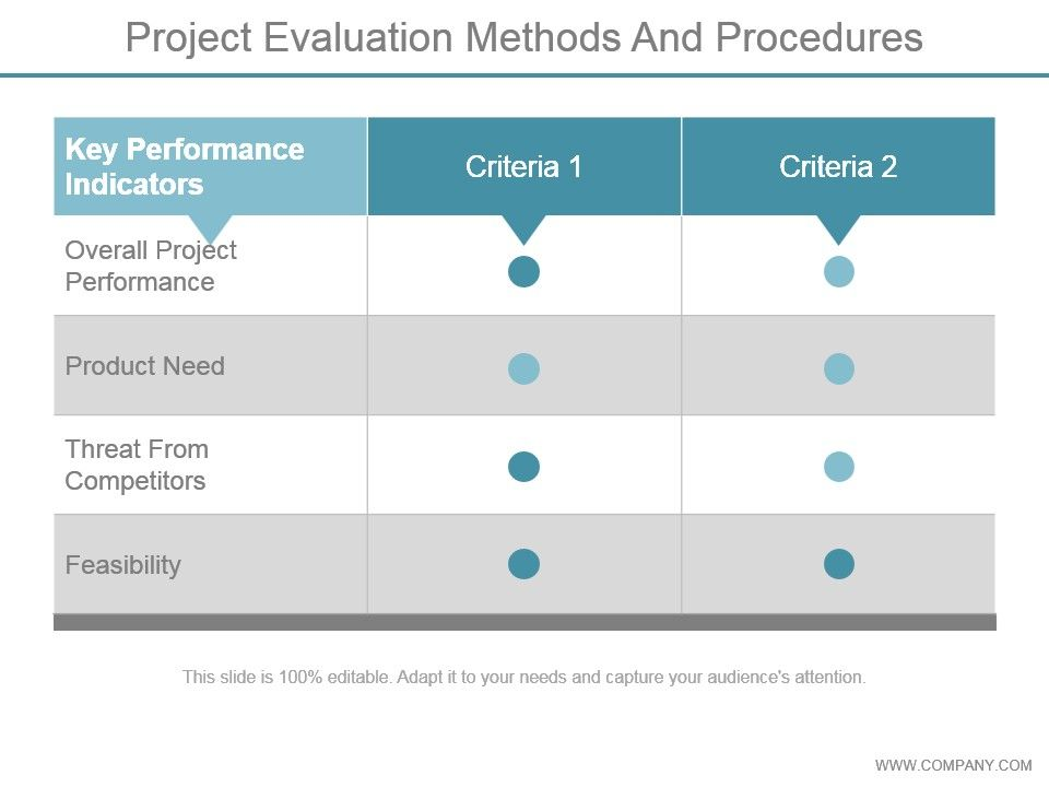 Project Evaluation Methods And Procedures Ppt Images Gallery