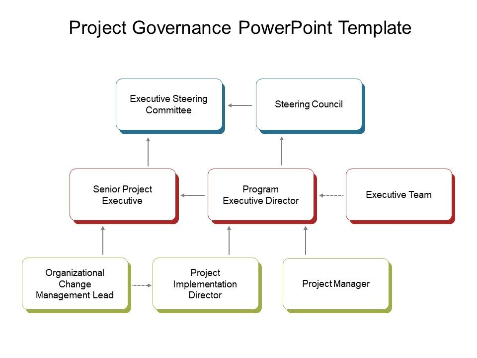 project governance powerpoint template powerpoint slides diagrams