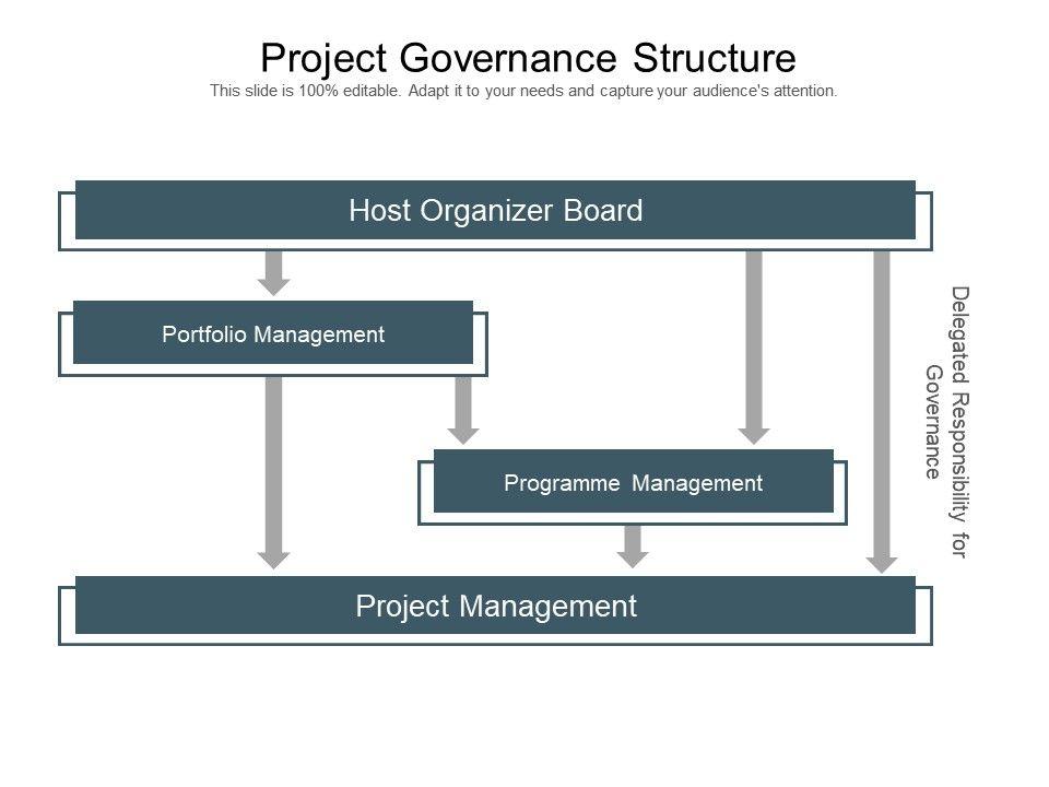Project Governance Structure Powerpoint Slide Images Slide01 Slide02