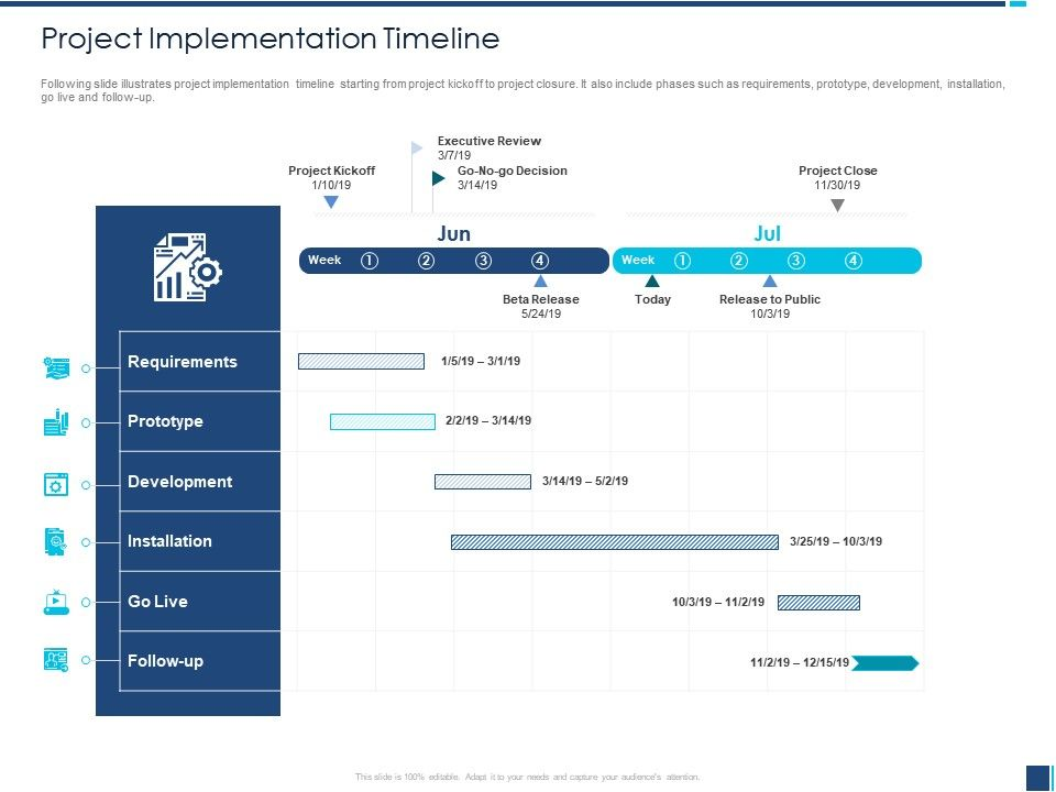 Project Implementation Timeline Project Kickoff Ppt Powerpoint Presentation Pictures Topics