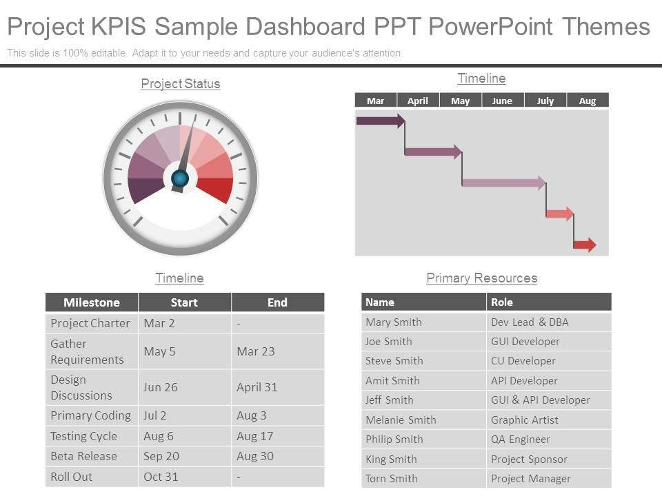 project_kpis_sample_dashboard_ppt_powerpoint_themes_Slide01
