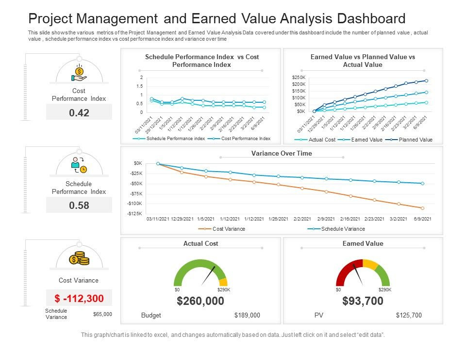 Project Management And Earned Value Analysis Dashboard Powerpoint Template