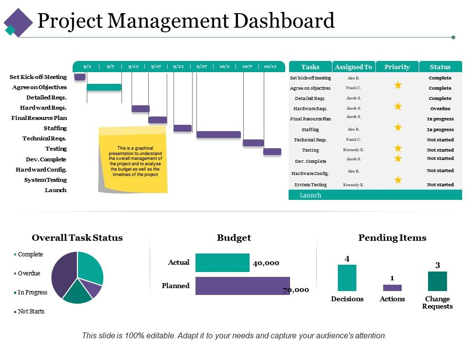 project management dashboard ppt pictures infographic template