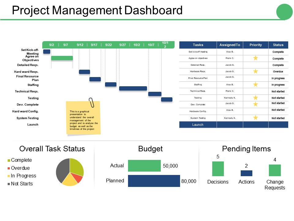 project management dashboard ppt show graphics powerpoint
