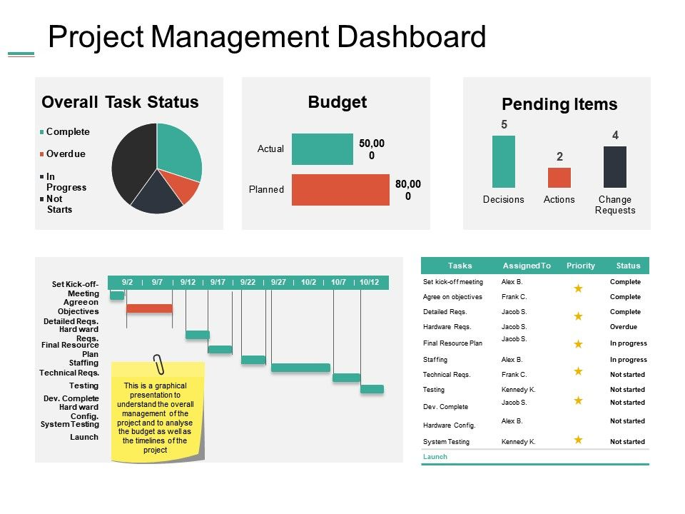 project management dashboard ppt summary example