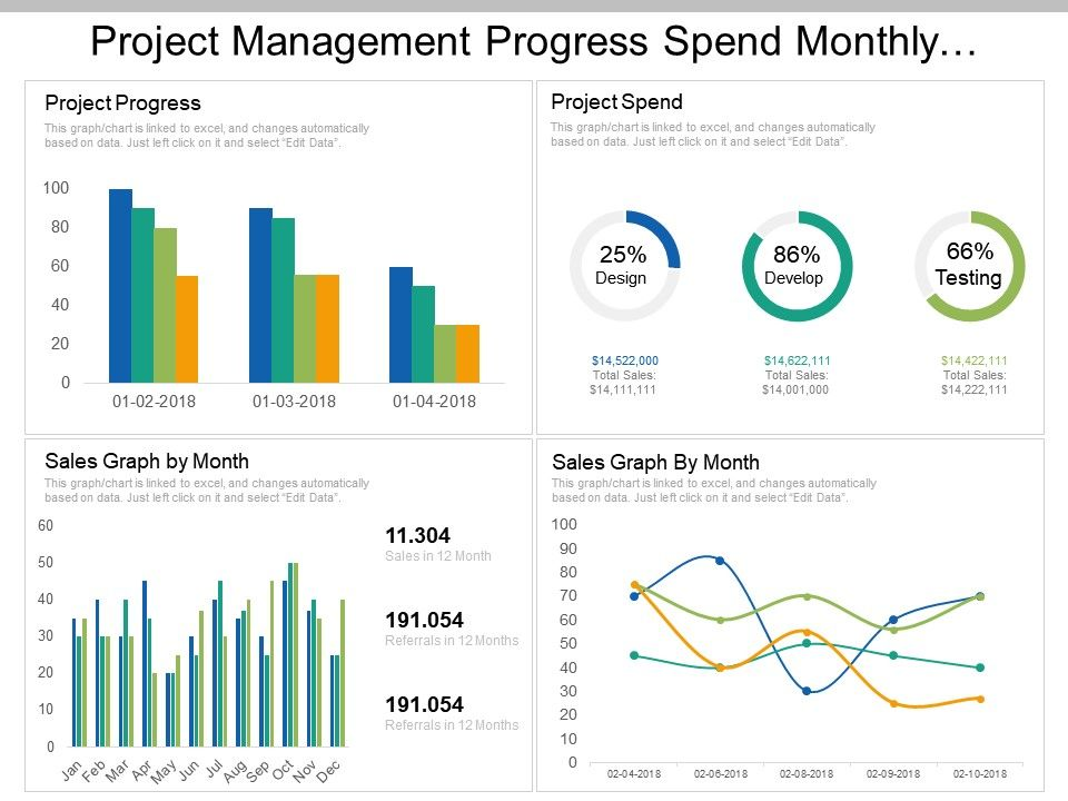 project_management_progress_spend_monthly_growth_dashboard_Slide01