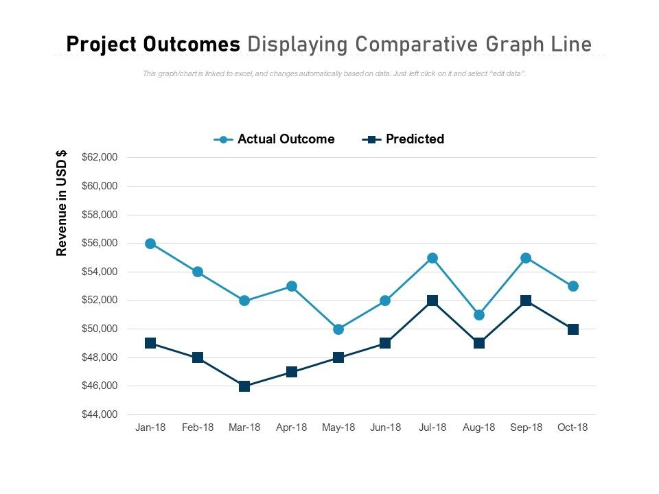 Project Outcomes Displaying Comparative Graph Line