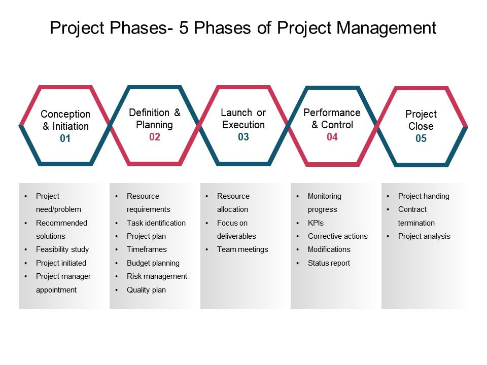 project phases 5 phases of project management ppt slide powerpoint
