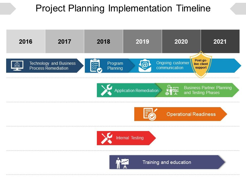 toyota implementation plan and timeline Implementation timeline  the project managers from the city and sci to create the work plan and charter some activities include.