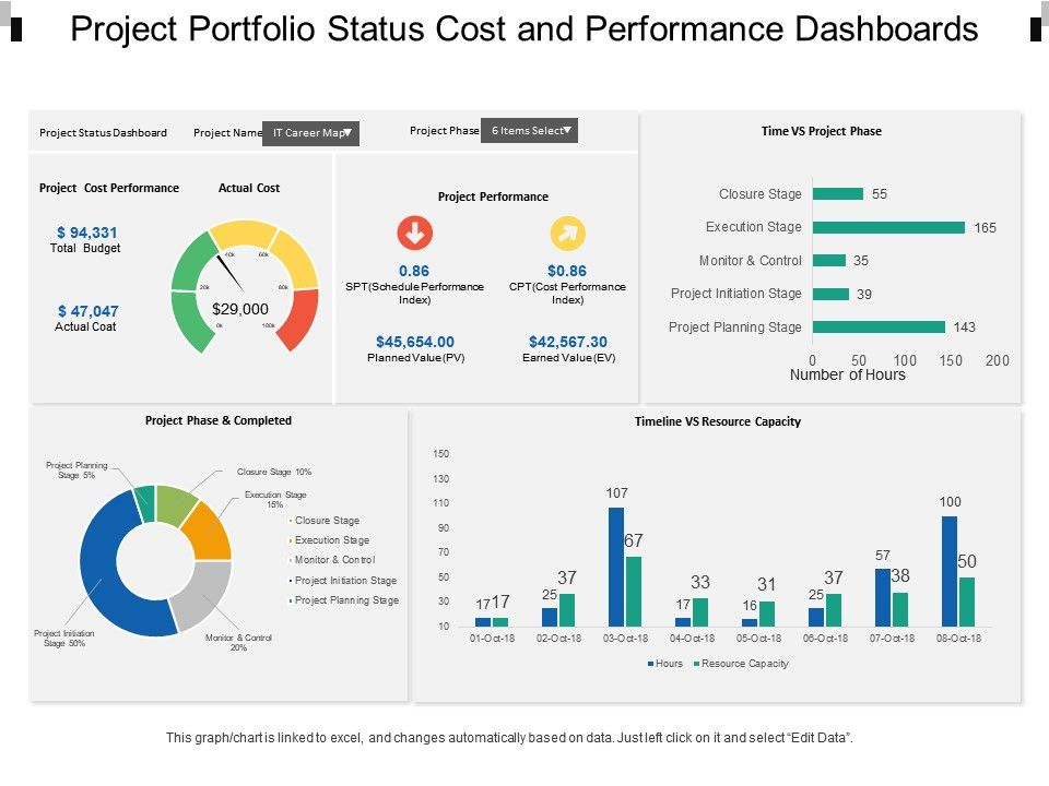 project portfolio status cost and performance dashboards. Black Bedroom Furniture Sets. Home Design Ideas