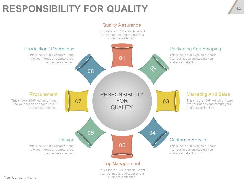 Project quality management plan checklist powerpoint presentation projectqualitymanagementplanchecklistpowerpointpresentationslidesslide34 toneelgroepblik Images