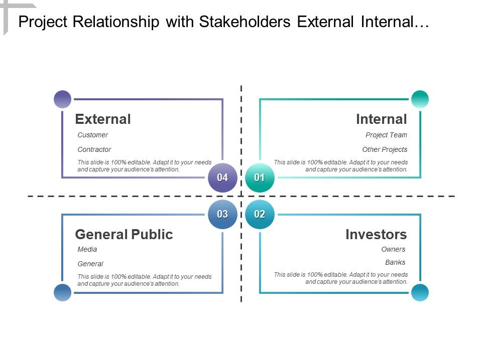 project relationship with stakeholders external internal and, Investor Relations Presentation Template, Presentation templates