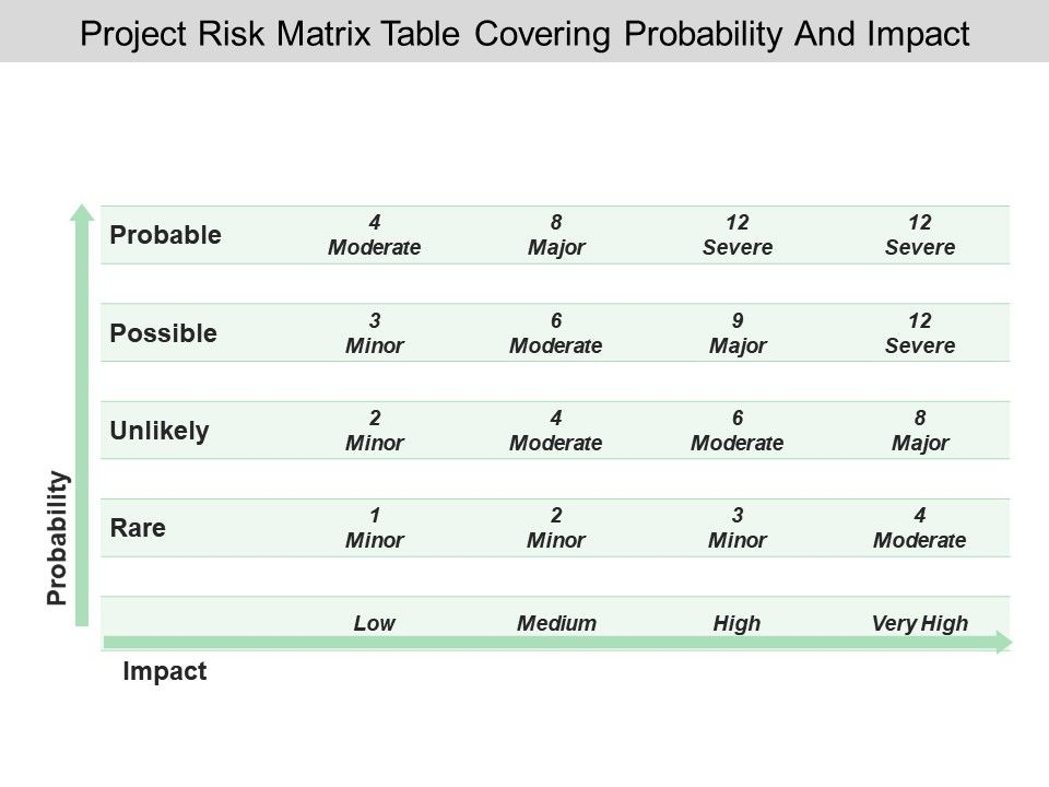 Project risk matrix table covering probability and impact projectriskmatrixtablecoveringprobabilityandimpactslide01 projectriskmatrixtablecoveringprobabilityandimpactslide02 maxwellsz