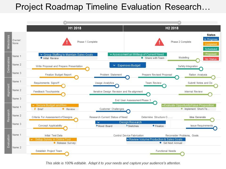 Project Roadmap Timeline Evaluation Research Alignment ...