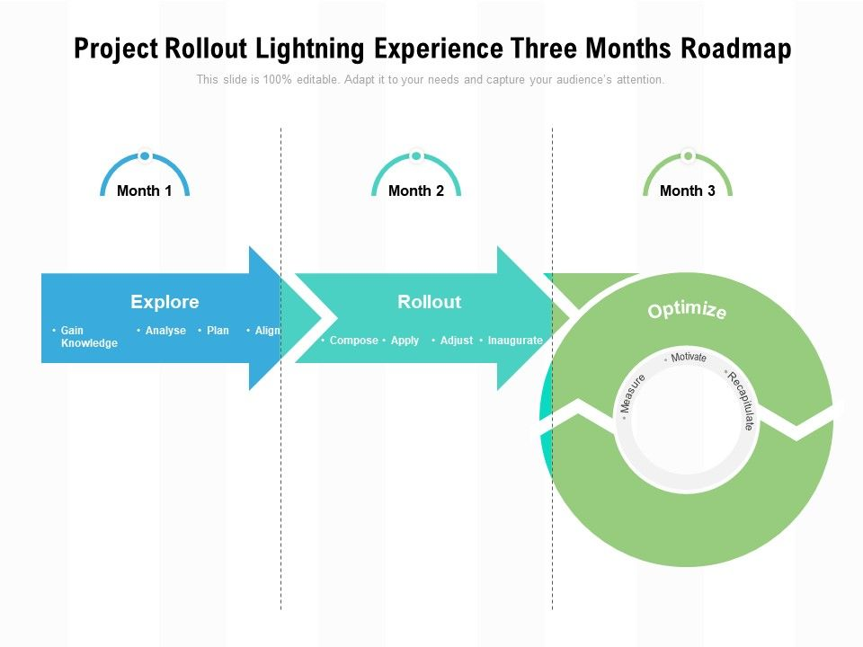 Project Rollout Lightning Experience Three Months Roadmap