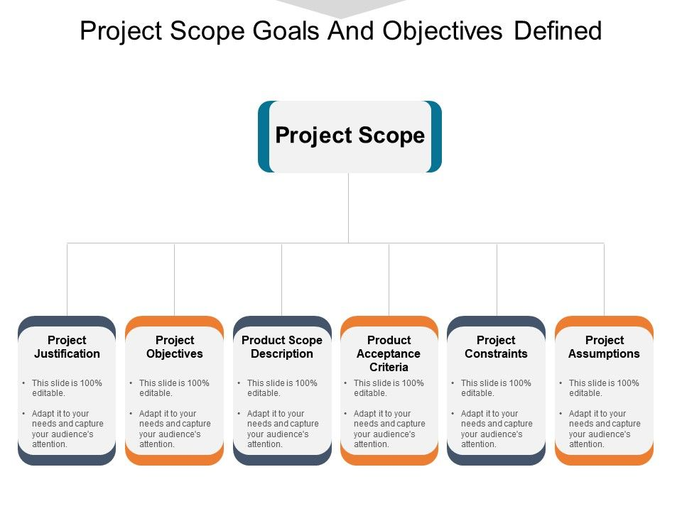 project scope goals and objectives defined powerpoint slide